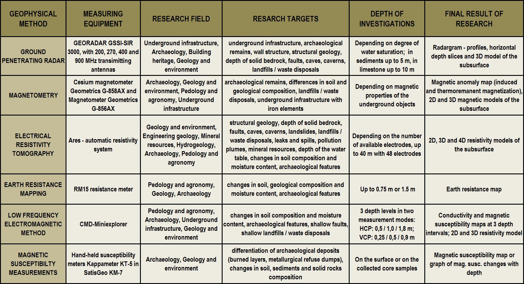 Geophysical methods - table