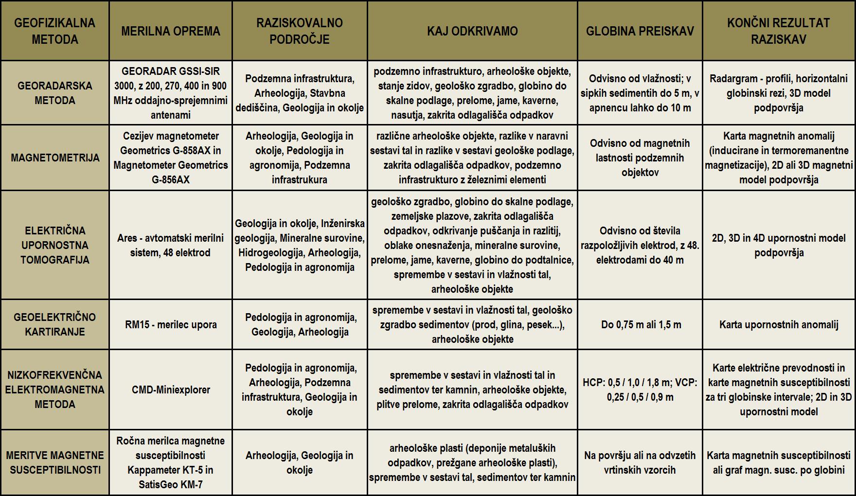 Geofizikalne metode - tabela